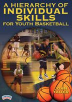 A Hierarchy of Individual Skills for Youth Basketball